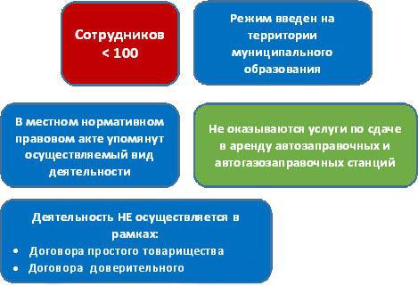 ЕНВД для розничной торговли: применение, формула расчета
