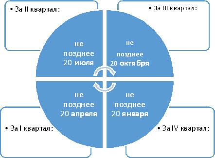 27. Водный налог. Налоги и налогообложение: Шпаргалка